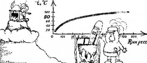 Кипение спирта и его связь с атмосферным давлением