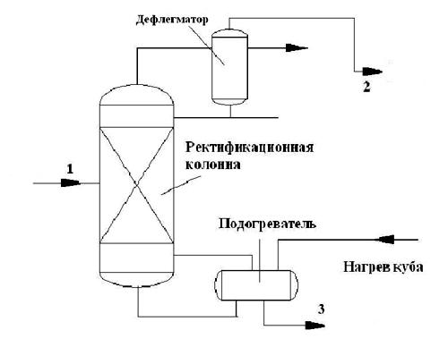 Ректификация (теория)