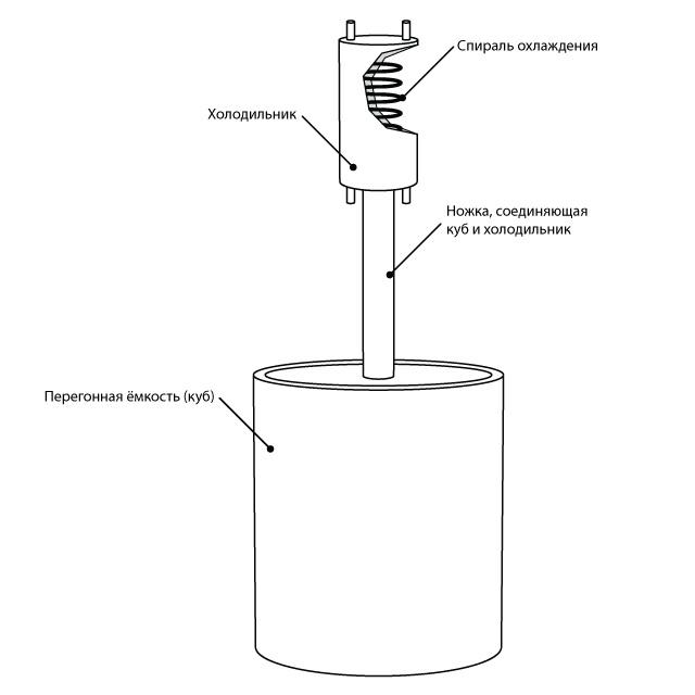 водяной насос для охлаждения самогонного аппарата